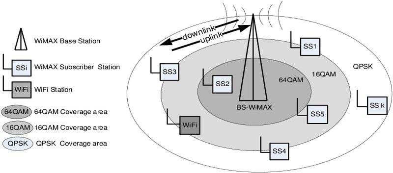 Point-multi-points WiMAX MDSCRESOFT